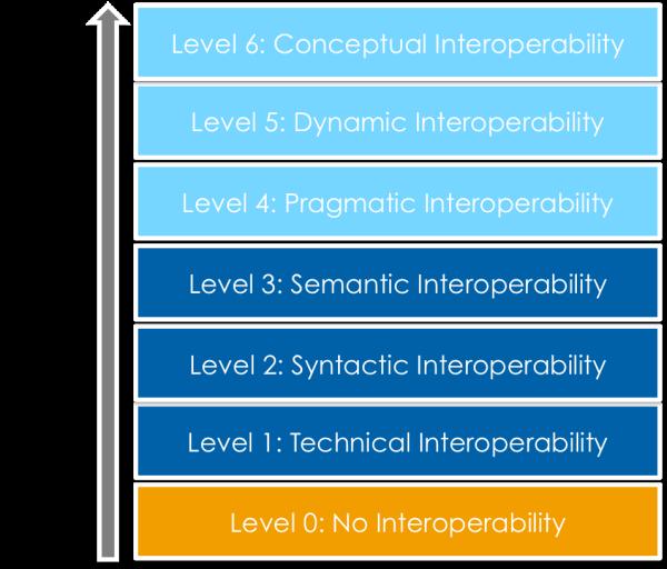 levelsOfInteroperability