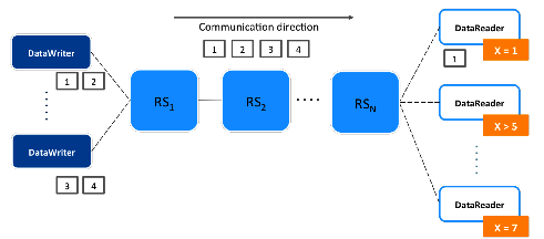 Figure1: Without filter propagation, all information is published; filtering occurs on the subscription side