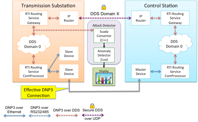 Implementing an effective DNP3 connection