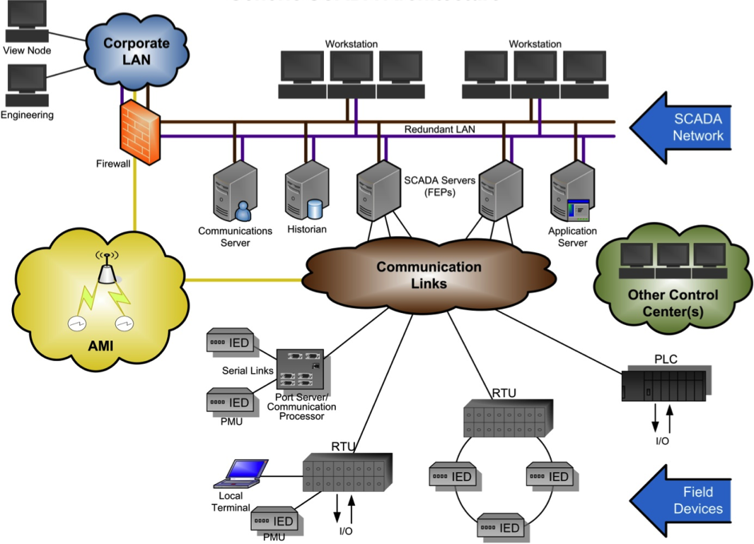 Built a Secure Industrial Control System with Connext DDS « RTI Blog #AB9E20