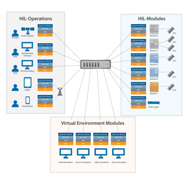 Architectural view of the distributed HIL environment