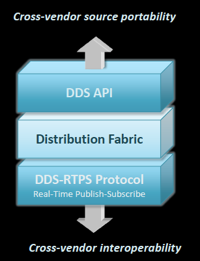 Currently, more than a dozen DDS implementations have propagated the standard into hundreds of system designs in healthcare, transportation, communications, energy, industrial, defense, and other industries.