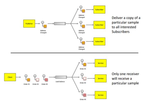 Typical Publish/Subscribe model vs. message queue model.