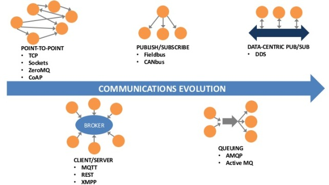 The Evolution of Communications - IoT Protocols