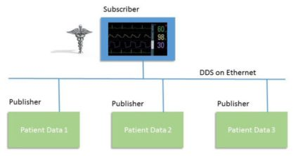 medical-dds-on-ethernet-protocol-520x273