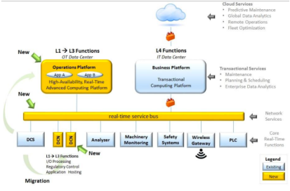 Exxon-Mobile Process Automation Architecture